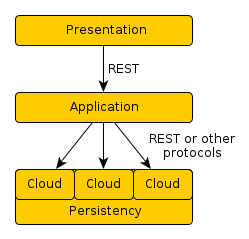 Three layer architecture