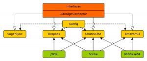 StorageConnector architecture