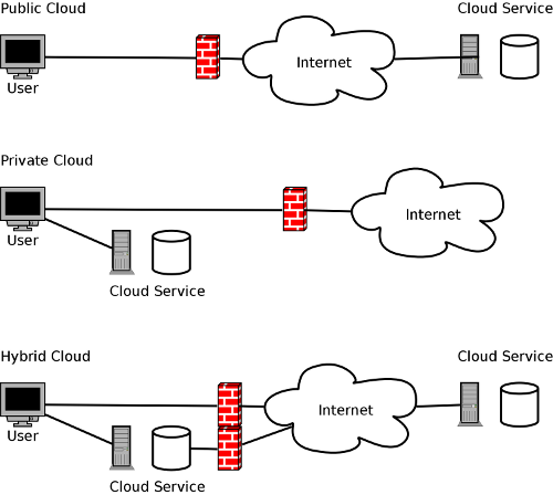 Public, private and hybrid cloud.